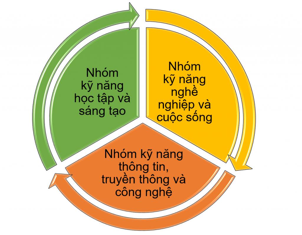 Lợi ích của phương pháp Học tập qua Dự án: Phát triển kỹ năng của thế kỷ 21