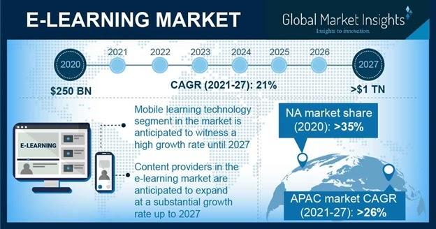 Quy mô của thị trường eLearning - Global Market Insights